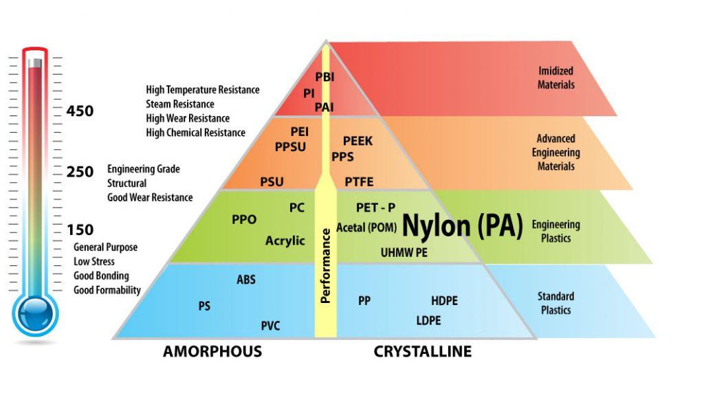 plastics-triangle-nylon
